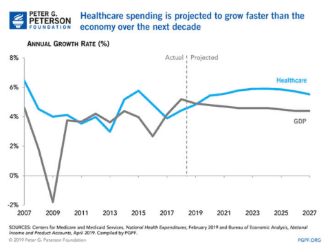 medical debt; graph that shows healthcare costs rising; from the Peter G. Peterson Foundation