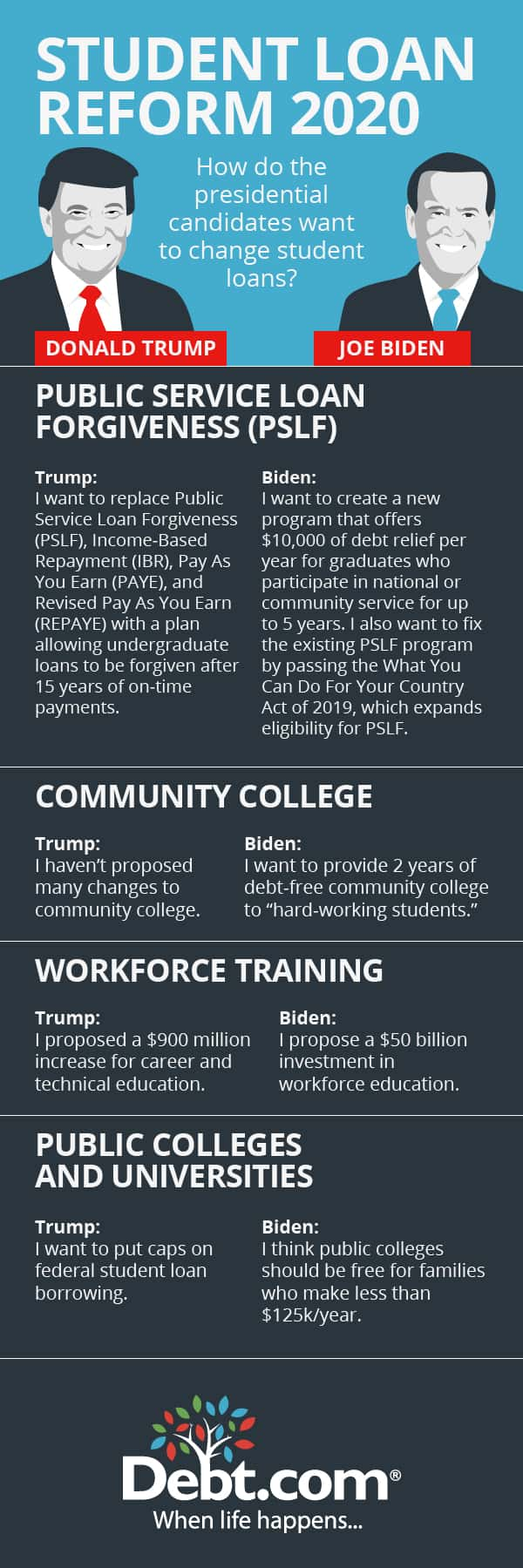 student loan reform 2020 candidates