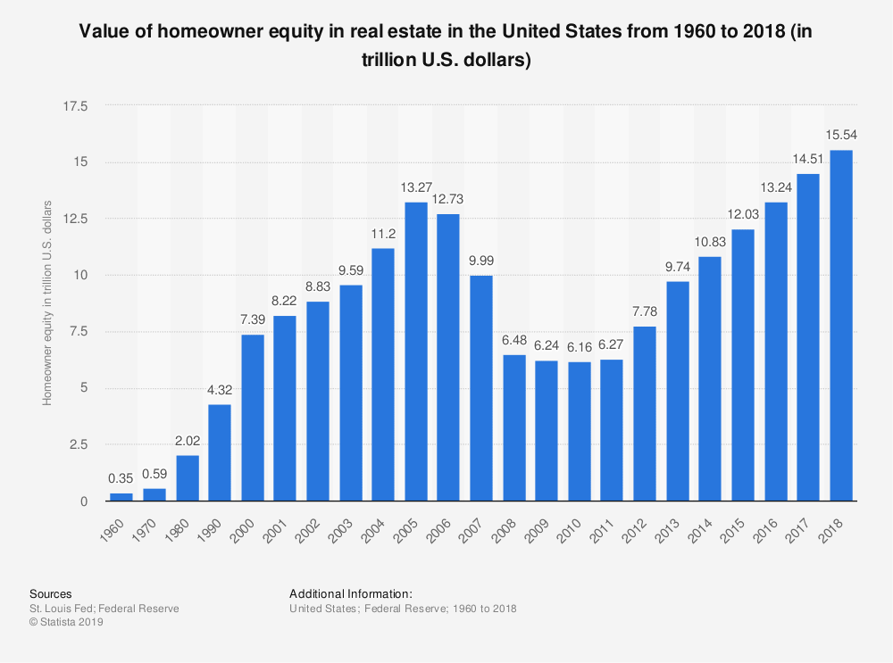 Statista chart showing value of home equity from 1960-2018