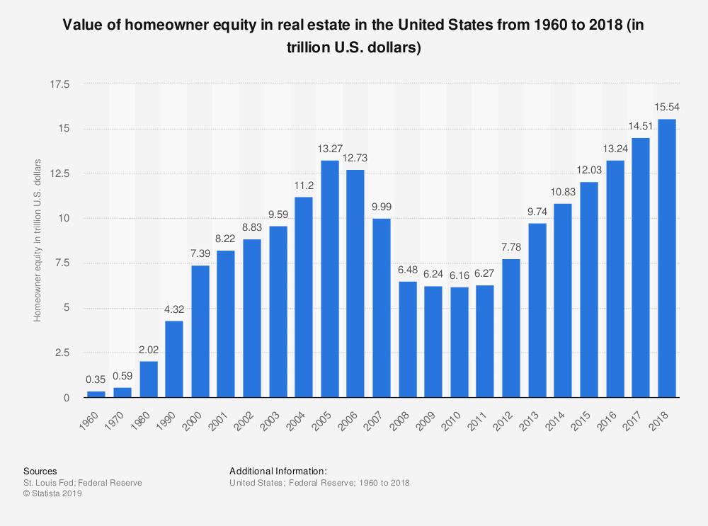 Gráfico estadístico que muestra el valor del valor neto de la vivienda desde 1960 hasta 2018